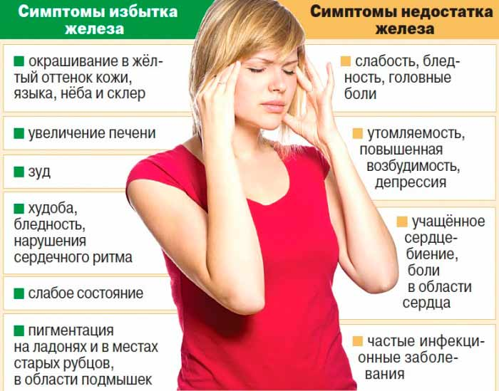 Облепиха от анемии