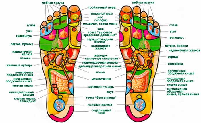 Воздействие на стопы